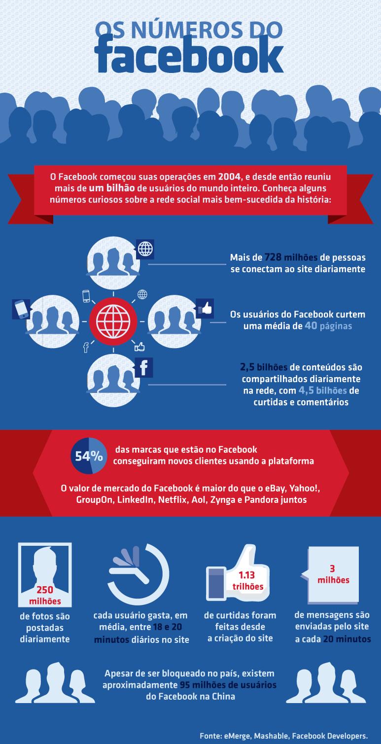 infografico-facebook